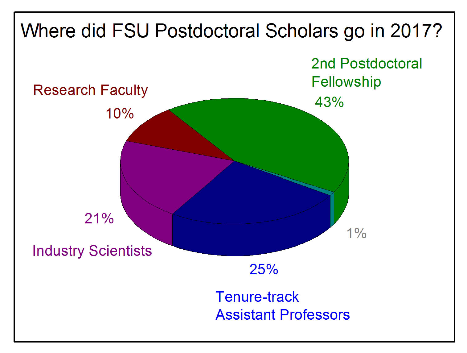 Office of Postdoctoral Affairs | Office of Postdoctoral Affairs